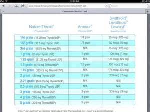 armour thyroid dosage weight picture 14