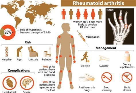 alternative diet rheumatoid arthritis picture 13