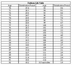 ira joint life distribution table picture 11