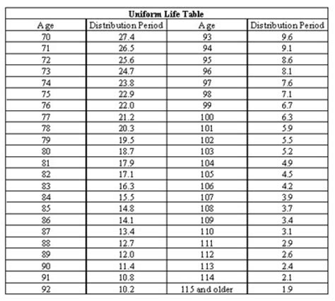 ira joint life uniform distribution table picture 4