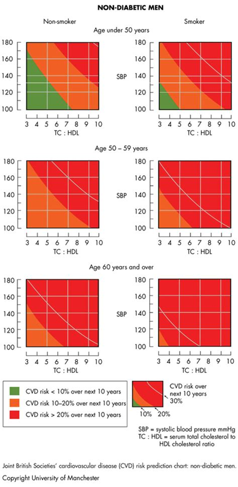 Cholesterol at risk charts picture 21