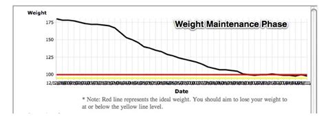 weight loss maintainance picture 9