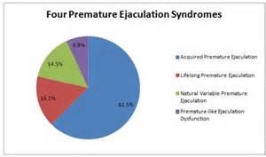 premature ejaculation picture 2