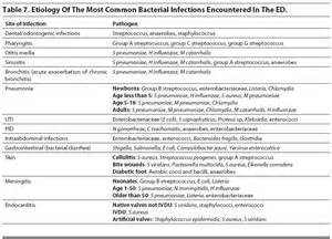 bacterial infections in the elderly picture 10