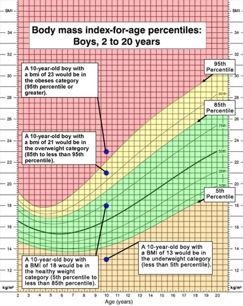 weight loss recommendations for 9 year girls in picture 6