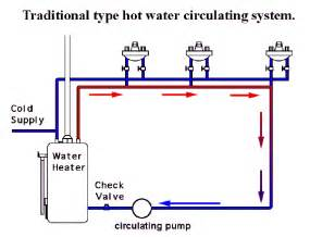 can i use menstrogen and warm water for picture 14