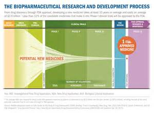 diet clinical trial medication research picture 11