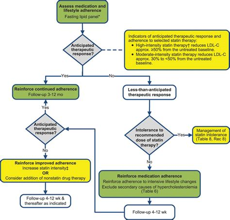 2013 cholesterol guidelines table picture 3
