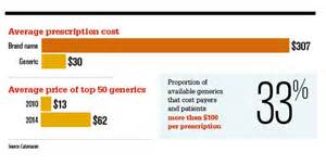 generic prescription drug prices picture 6