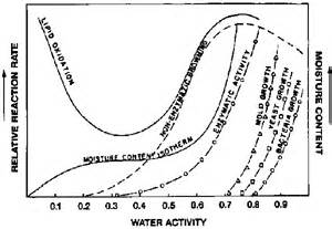microbial growth rate picture 5