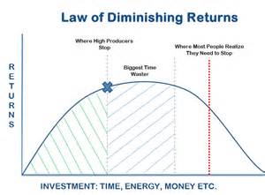 total product curve and law of diminishing returns picture 3