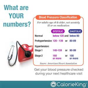 national blood pressure month picture 9