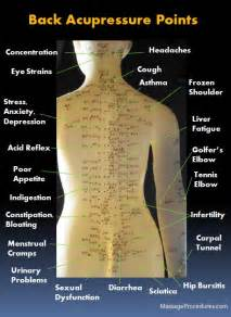 acupressure points pelvic pain picture 11
