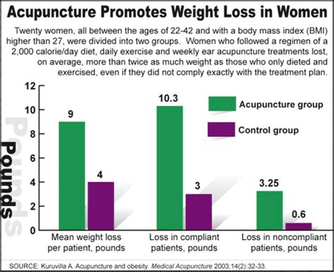 acupuncture weight loss picture 6