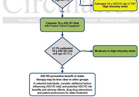 list of moderate intensity statin picture 10