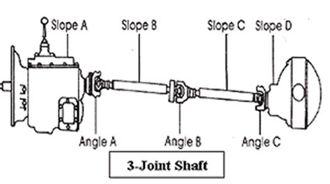 cardon joint phasing when used at high angles picture 11