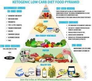 no carb diets picture 1