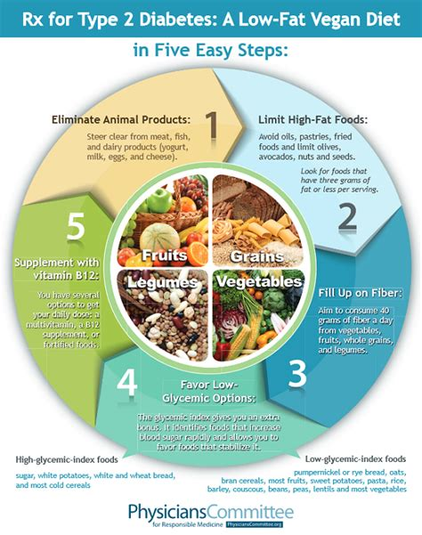 american medical diabetic diet picture 5