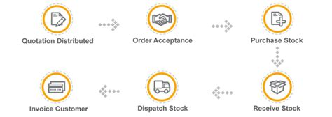 order processor as a business from home picture 13