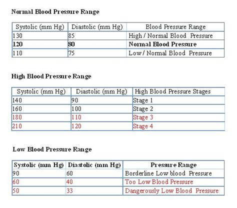 acceptable range for blood pressure picture 3