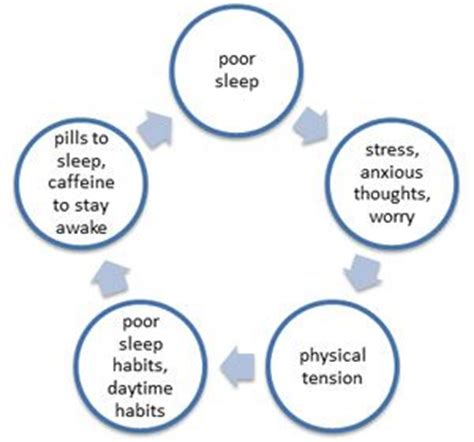 anxiety and chronic insomnia picture 7