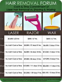 cost of hair removal picture 1