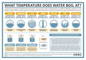 water boils at what temp picture 2