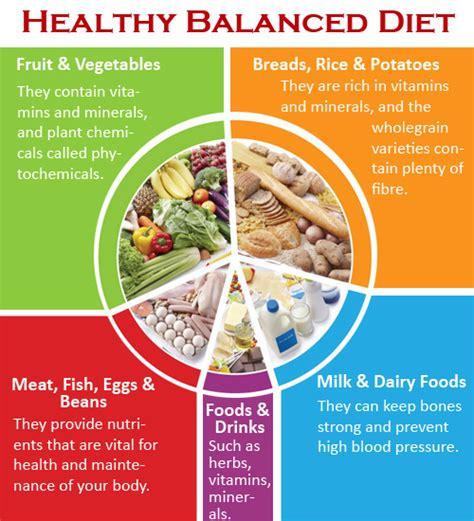 balance diet picture 1
