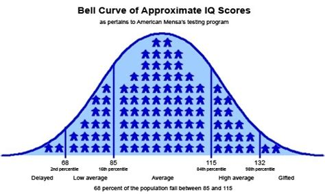 penis size bell curve picture 5