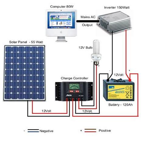 affiliate program solar products picture 11