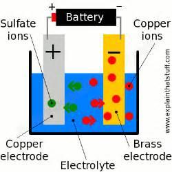 chromium plating picture 9