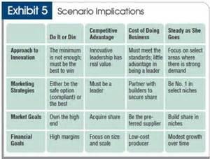 business performance problem scenarios online without solutions picture 1
