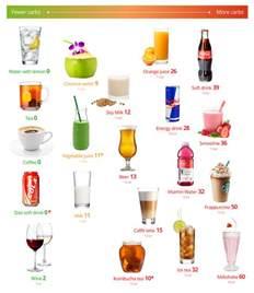 best diet drinks picture 2