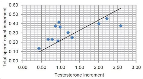 testosterone injections and sperm count picture 5