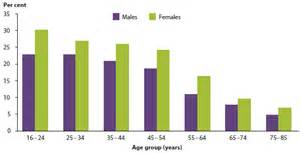 research on aging problems & treatment picture 14