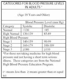 Blood pressure normal levels picture 9