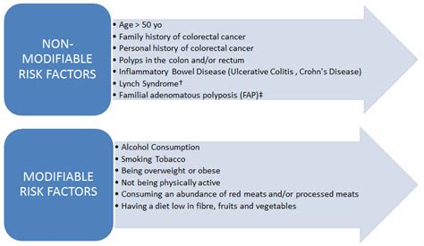 what are the symptoms of colon cancer picture 5