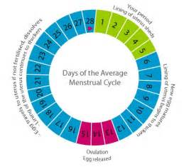 after took gynaecosid when i get periods start picture 4