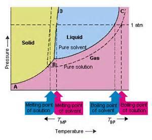 boils solution picture 6
