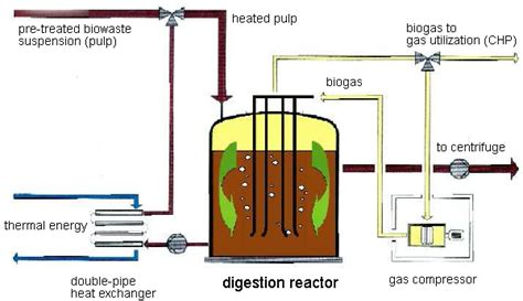 anaerobic digestion system picture 1