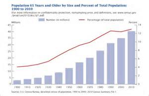 united state census department report on aging picture 6