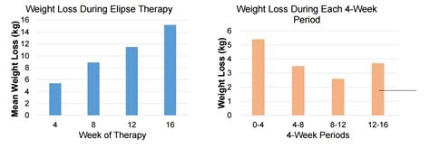 temporary weight loss average picture 1
