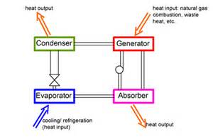 absorption picture 1