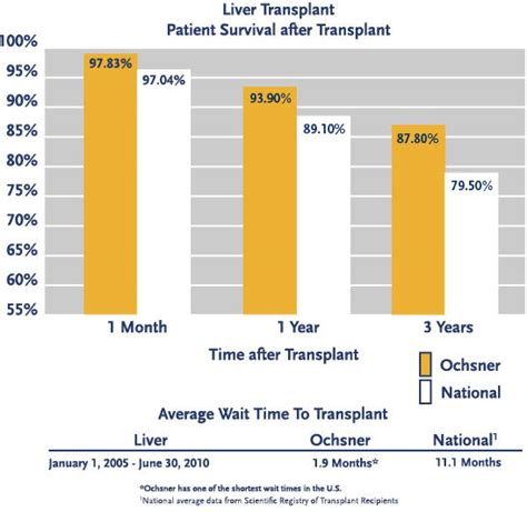 liver transplant life expectancy picture 1