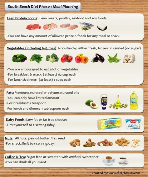 south beach diet recis picture 5