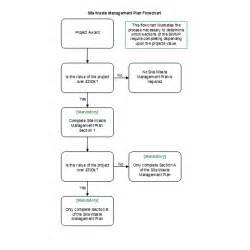 debris management planning picture 14