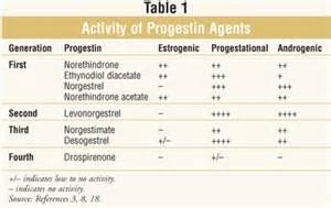 ethinyl estradiol / levonorgestrel picture 10
