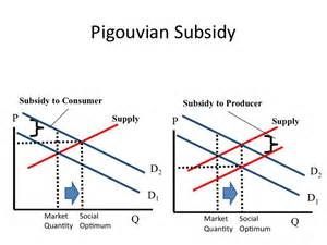 pigovian tax and dead weight loss picture 1