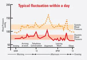 blood pressure fluctuation picture 1
