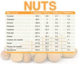 almonds and cholesterol picture 15
